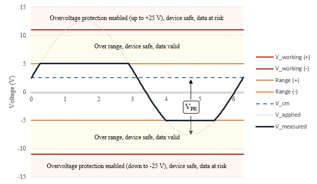 Maximum Working Voltage Specification Explained