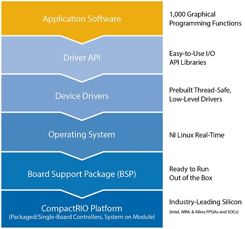 The CompactRIO platform provides a complete, validated, and proven board support package that includes device drivers like NI-DAQmx, the NI Linux Real-Time distribution, and thousands of person-years of investment