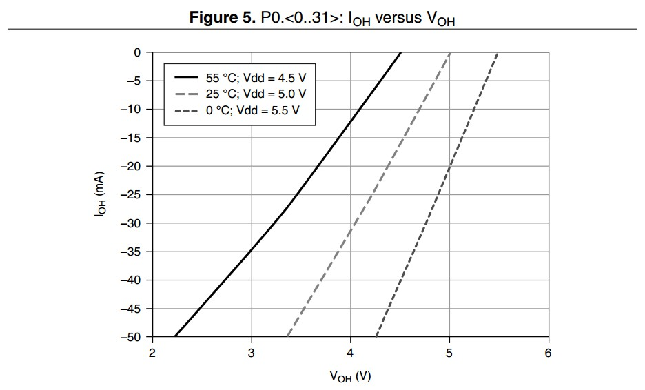 PXIe-6363 Output High Low Current Graph Example