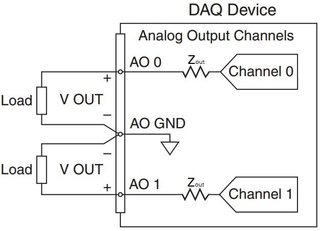 Beispiel für NI DAQ-Gerät-Ausgangsimpedanz