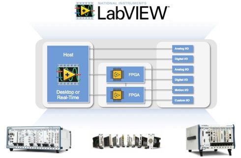 With LabVIEW, you can take advantage of this powerful technology using a platform that evolves quickly to adopt the latest commercial off-the-shelf technology