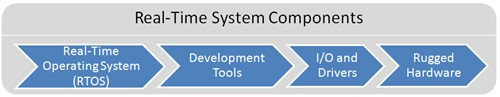 Real-Time System Components