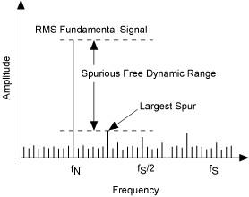 Spurious-Free Dynamic Range (SFDR) technisches Rauschen grundlegendes Beispiel