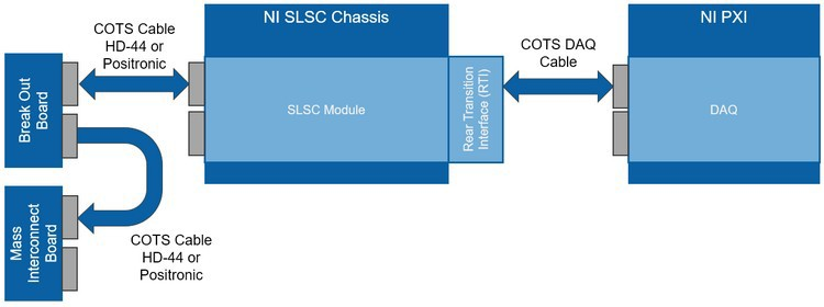 An example system diagram of SLSC components and their interface with a PXI DAQ card