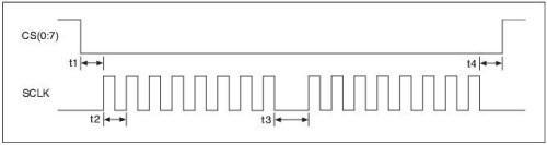 Understanding the SPI Bus with NI LabVIEW - National Instruments