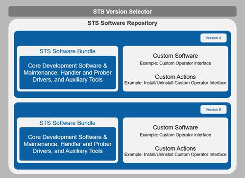 What is STS Software Bundle? - National Instruments