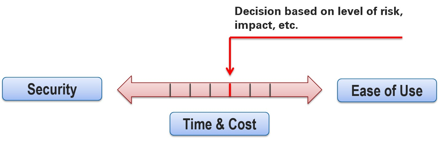 The trade-off between security and time, cost, and ease of use