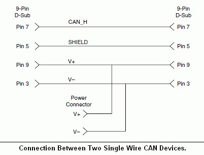 CAN Physical Layer and Termination Guide - National Instruments