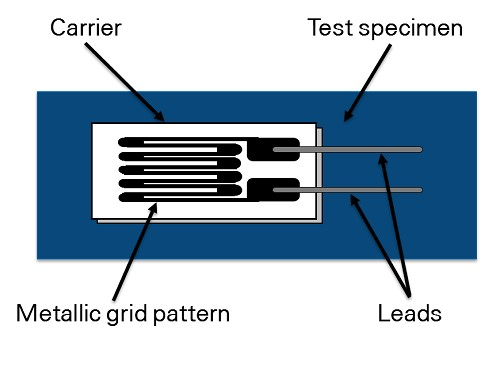 Measuring Strain with Strain Gages - National Instruments
