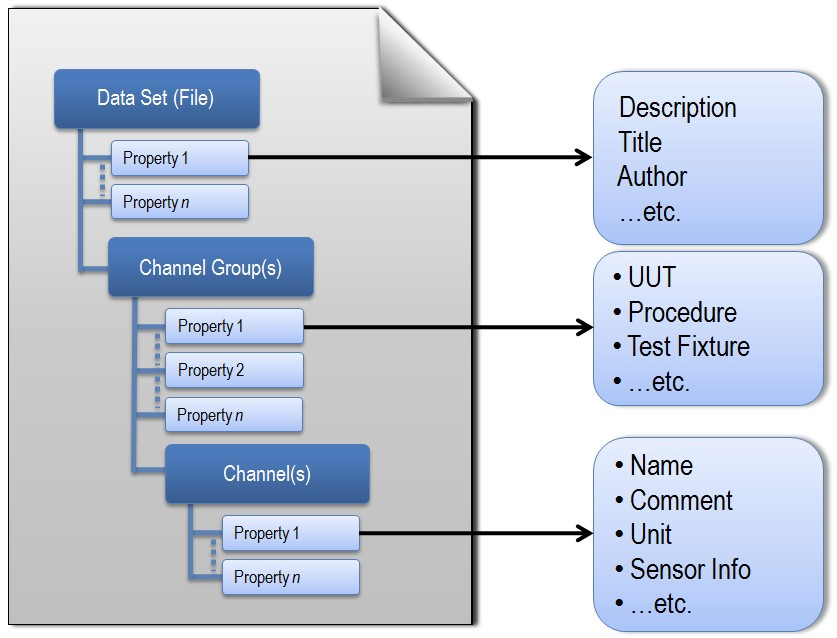 Each TDMS file contains descriptive information on the file, group, and channel levels