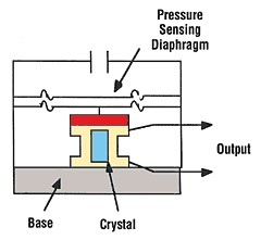How To Measure Pressure with Pressure Sensors - National