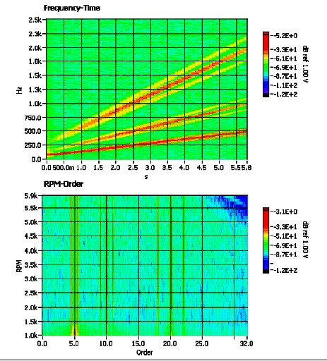 Frequency-time and RPM-Order (bottom) plots of a vibration signal.