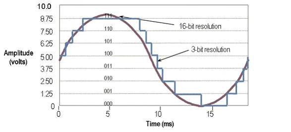 Tabla de resolución de 16 bits versus resolución de 3 bits de una onda sinusoidal