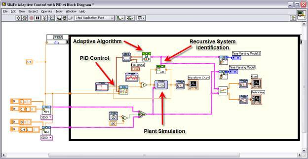 Improving PID Controller Performance - National Instruments