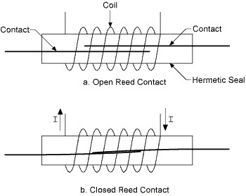 how to choose the right relay national instruments