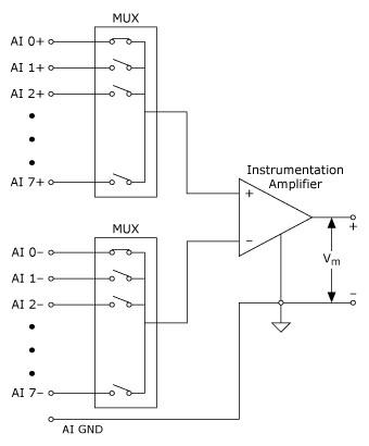 8채널 차동 측정 시스템,National Instruments,한국내쇼날인스트루먼트