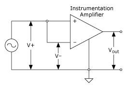 CMRR 측정 회로,National Instruments,한국내쇼날인스트루먼트