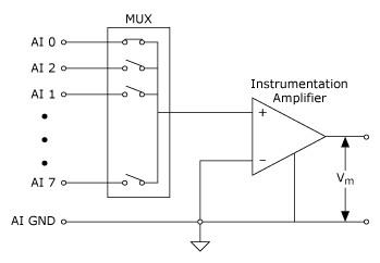 8채널 접지 참조 단일 종단(RSE) 측정 시스템,National Instruments,한국내쇼날인스트루먼트
