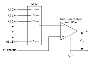 8채널 NRSE 측정 시스템,National Instruments,한국내쇼날인스트루먼트
