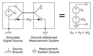 접지 참조 시스템으로 측정한 접지 신호 소스는 접지 루프를 유발,National Instruments,한국내쇼날인스트루먼트