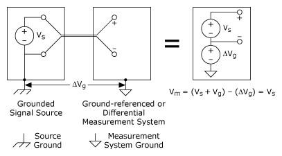 접지된 신호 소스를 측정하는 데 사용되는 차동 측정 시스템,National Instruments,한국내쇼날인스트루먼트