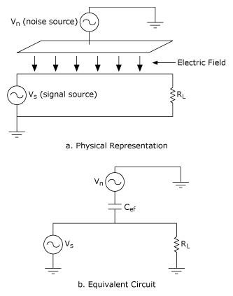 노이즈 소스와 신호 회로 사이의 용량성 커플링,등가 회로에서 캐패시터 Cef로 모델링,National Instruments,한국내쇼날인스트루먼트