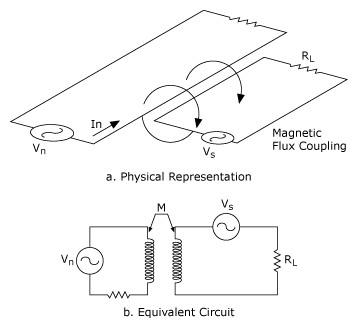 노이즈 소스와 신호 회로 사이의 유도성 커플링,등가 회로에서 상호 인덕턴스 M으로 모델링,National Instruments,한국내쇼날인스트루먼트