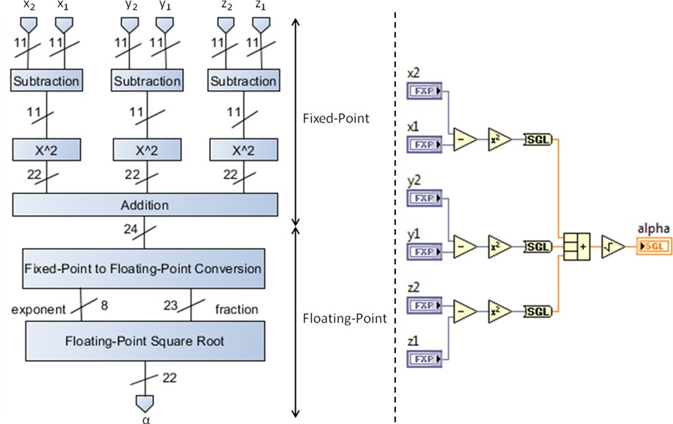 Labview Fpga Floating Point Data Type Support Ni