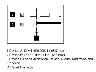Controller Area Network (CAN) Overview - National Instruments