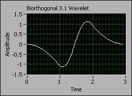 Biorthogonal 3.1 wavelet