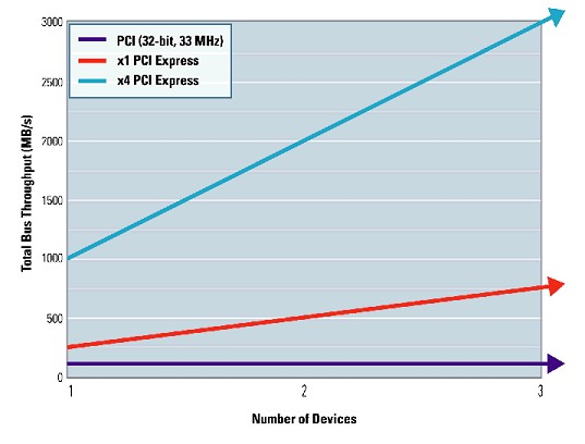 Introduction to PCI Express - National Instruments