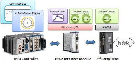 Building an NI Motion Control System - National Instruments