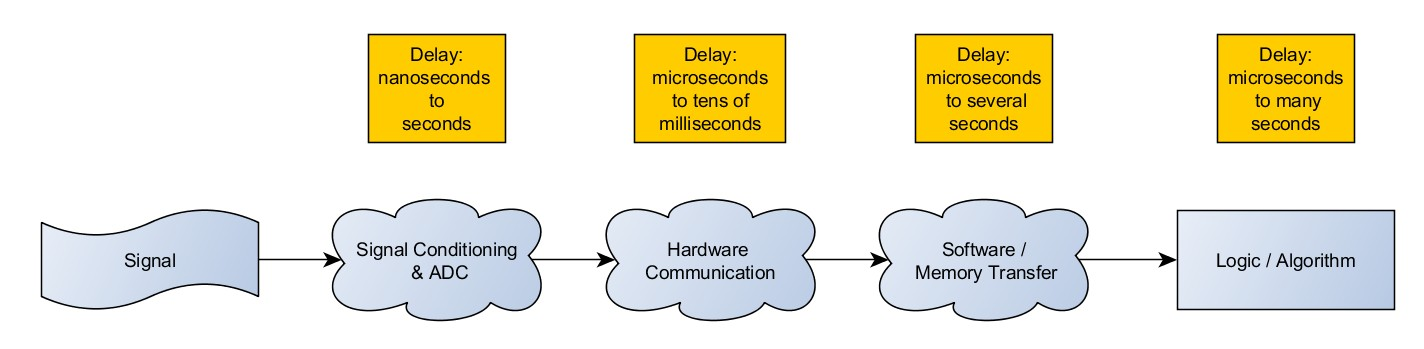 Make it Faster: More Throughput or Less Latency? - National Instruments