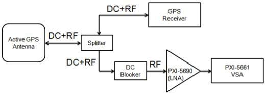 Gps Signal Levels