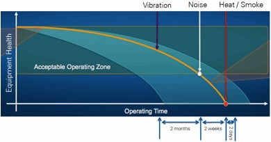 Sensors for Condition Monitoring - National Instruments