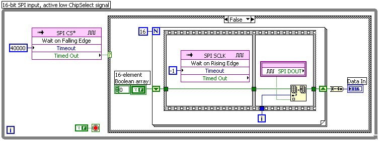 Developing Digital Communication Interfaces with LabVIEW FPGA