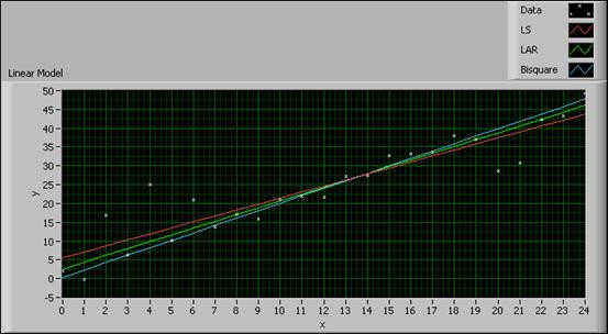 Overview of Curve Fitting Models and Methods in LabVIEW