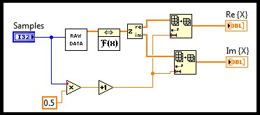 Using Fast Fourier Transforms and Power Spectra in LabVIEW