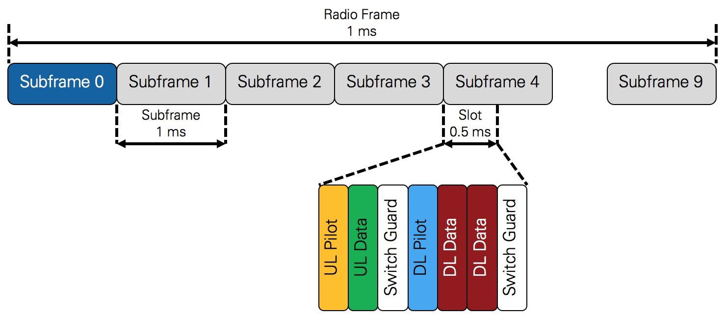 tdd signal frame structure