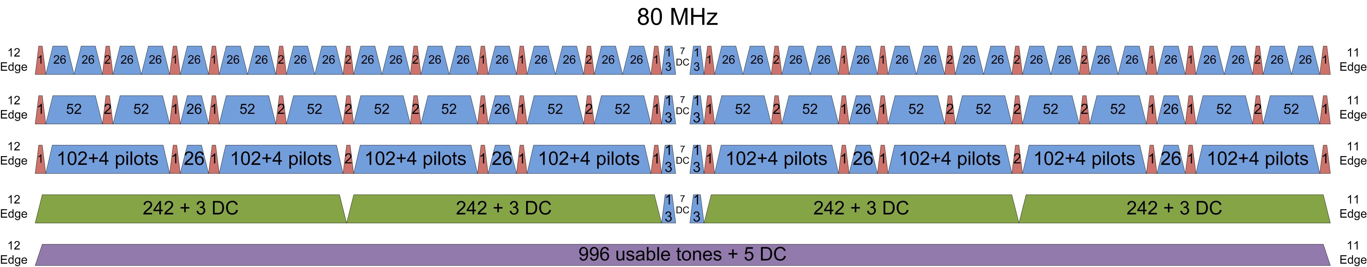高効率な無線LAN規格、IEEE 802.11axの概要 - National Instruments
