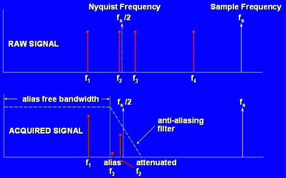 Anti-Aliasing Filters and Their Usage Explained - National Instruments