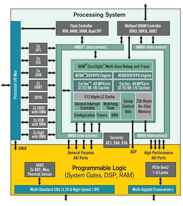 Advantages of Xilinx 7 Series FPGA and SoC Devices - National
