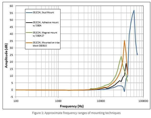 Measuring Vibration With Accelerometers Ni