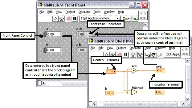 LabVIEW Block Diagram Explained - NINational Instruments