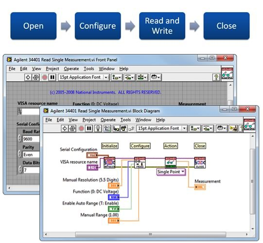 LabVIEW hardware drivers use a common programming framework