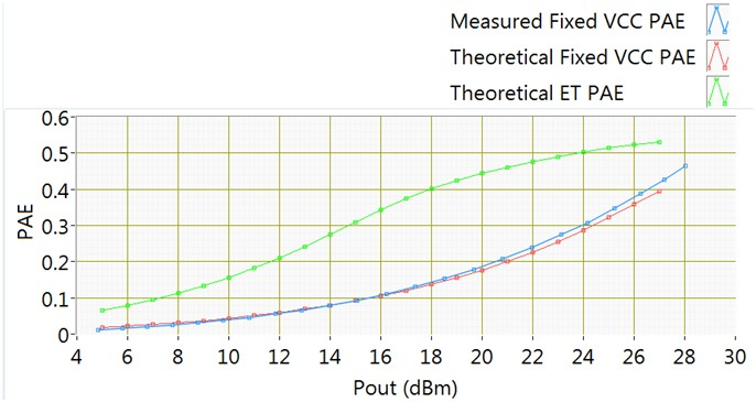 Measured and theoretical PAE for fixed and ET Vcc with test case 1 W-CDMA waveform