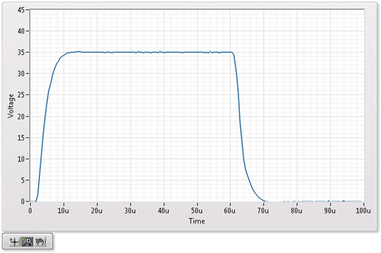 This figure shows the pulse characteristics after adjusting the SourceAdapt settings.