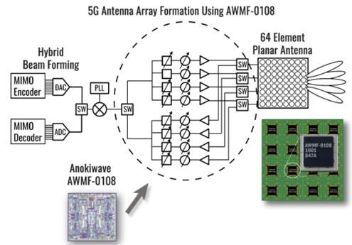NI mmWave Hybrid Beamforming Testbed Reference Architecture
