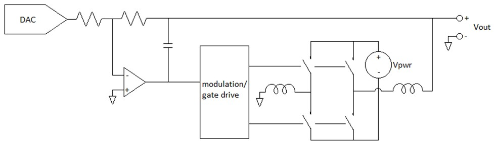 Pulsing Output Architecture