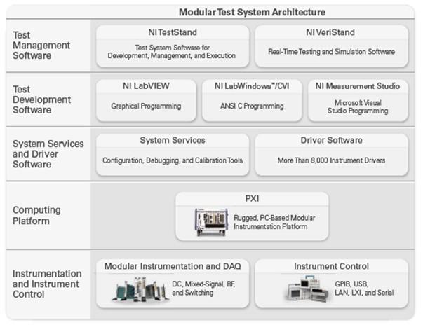 Ni Pxi Modular Instrument Design Advantages Ni